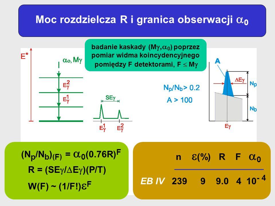 Moc rozdzielcza R i granica obserwacji 0 (N p /N b ) ( F ) = 0 (0.76R) F R = (SE / E )(P/T) W(F) ~ (1/F!) F n (%) R F 0 EB IV 239 9 9.0 4 10 - 4 badan
