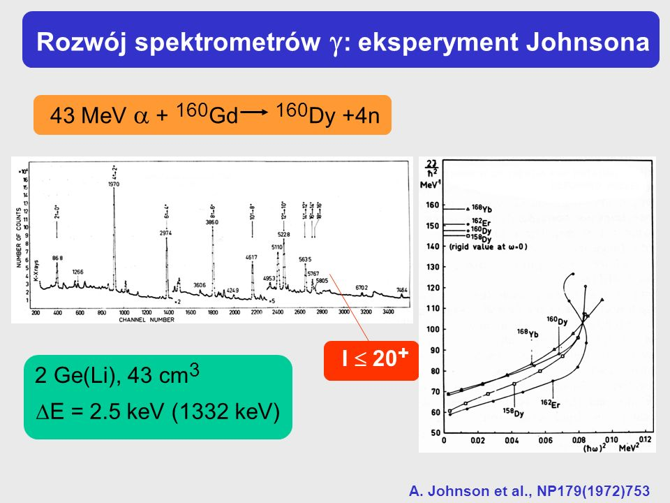 Rozwój spektrometrów : eksperyment Johnsona 43 MeV + 160 Gd 160 Dy +4n A. Johnson et al., NP179(1972)753 2 Ge(Li), 43 cm 3 E = 2.5 keV (1332 keV) I 20