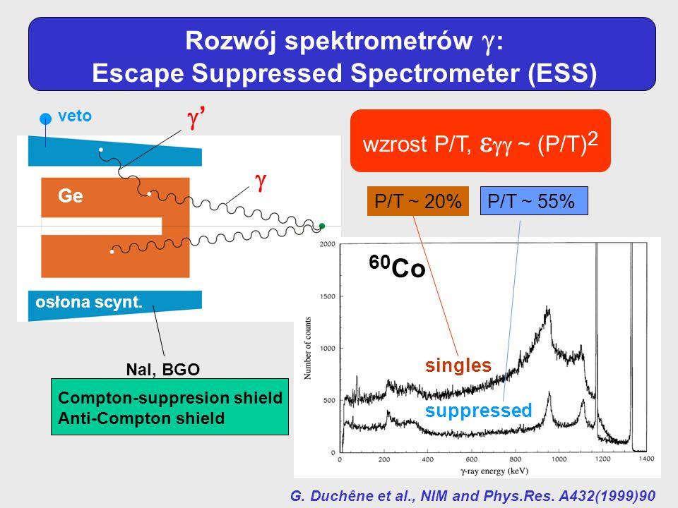 Rozwój spektrometrów : Escape Suppressed Spectrometer (ESS) Ge osłona scynt. veto singles suppressed 60 Co G. Duchêne et al., NIM and Phys.Res. A432(1