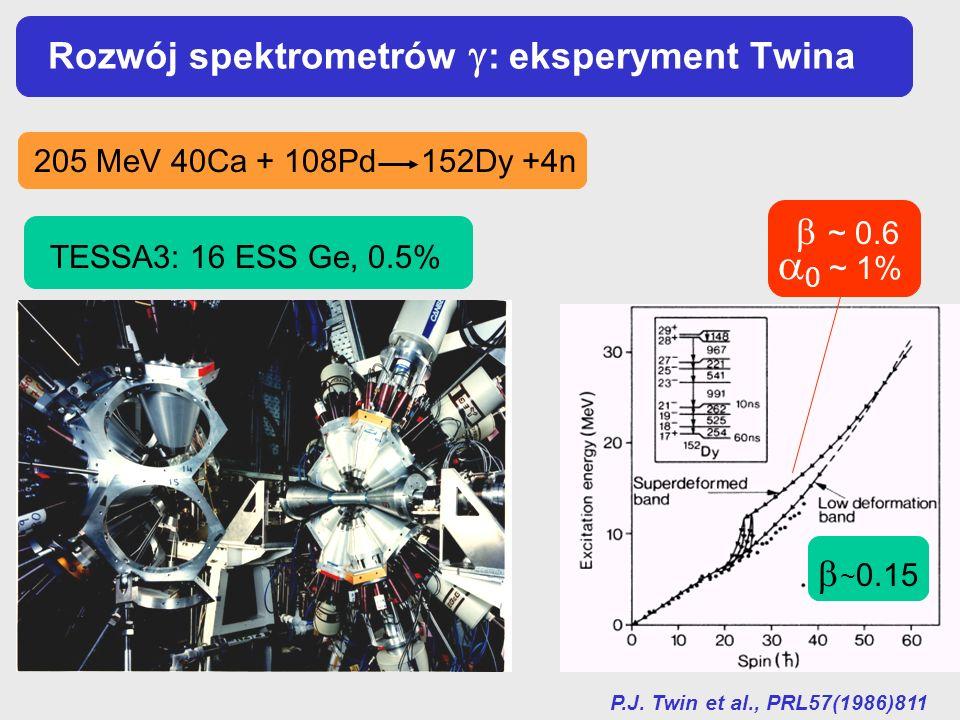 Rozwój spektrometrów : eksperyment Twina P.J. Twin et al., PRL57(1986)811 205 MeV 40Ca + 108Pd 152Dy +4n ~ 0.6 TESSA3: 16 ESS Ge, 0.5% 0 ~ 1% ~ 0.15