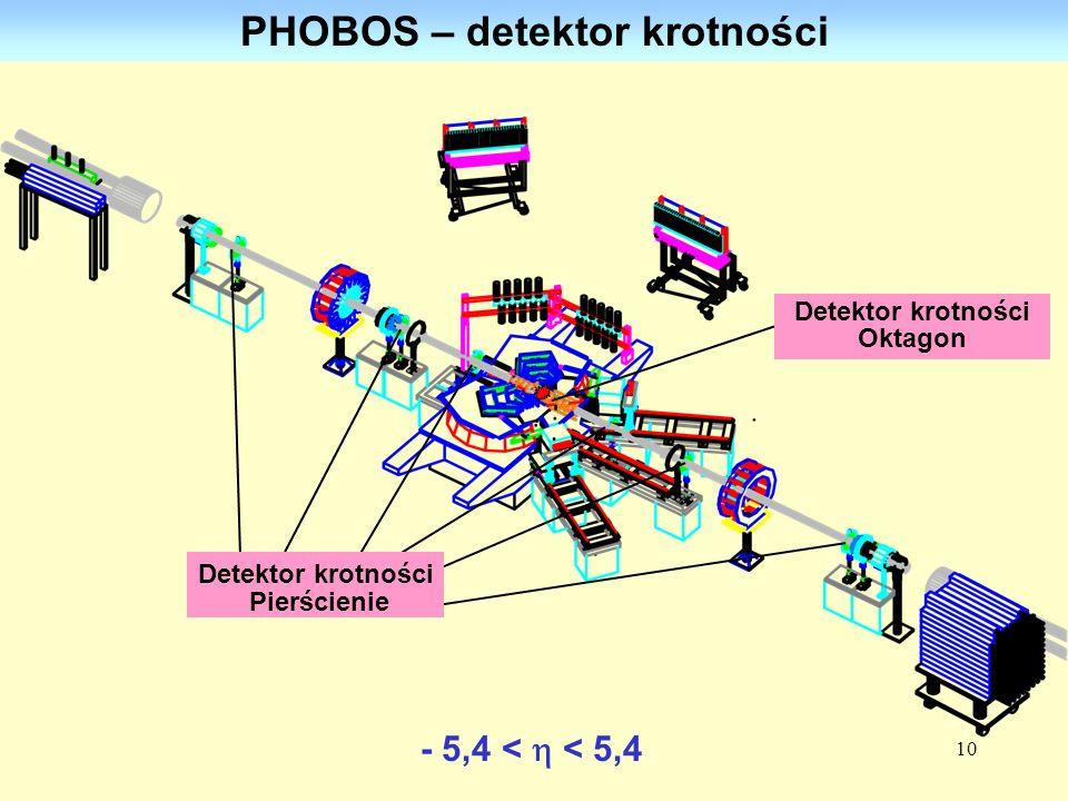 10 PHOBOS – detektor krotności Detektor krotności Oktagon Detektor krotności Pierścienie - 5,4 < < 5,4