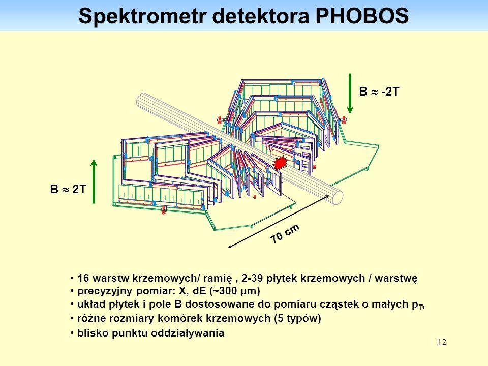 12 Spektrometr detektora PHOBOS 16 warstw krzemowych/ ramię, 2-39 płytek krzemowych / warstwę precyzyjny pomiar: X, dE (~300 m) układ płytek i pole B