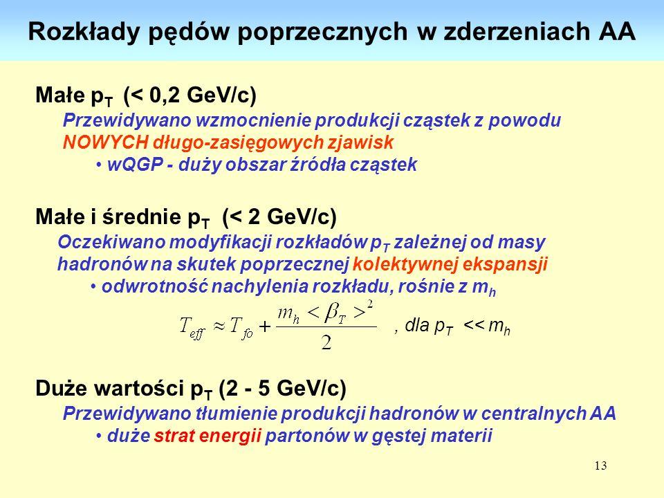 13 Rozkłady pędów poprzecznych w zderzeniach AA Małe p T (< 0,2 GeV/c) Małe i średnie p T (< 2 GeV/c) Duże wartości p T (2 - 5 GeV/c) Przewidywano wzm