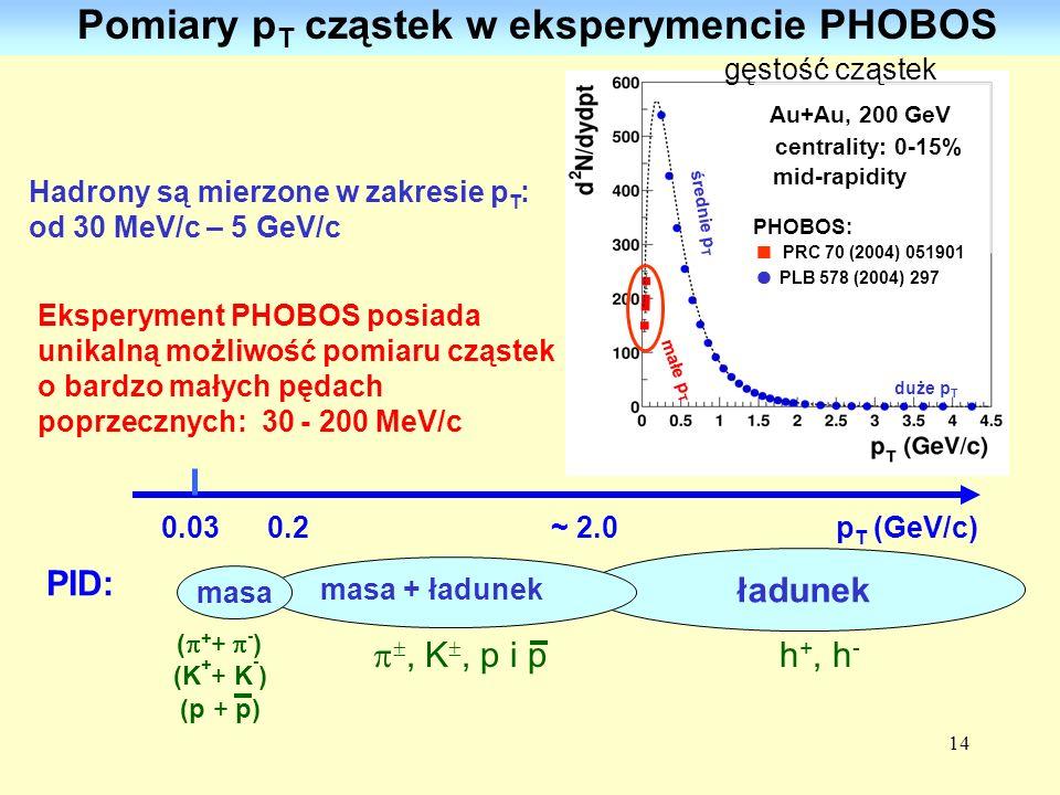 14 Pomiary p T cząstek w eksperymencie PHOBOS Eksperyment PHOBOS posiada unikalną możliwość pomiaru cząstek o bardzo małych pędach poprzecznych: 30 -