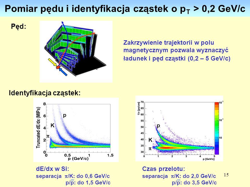 15 Czas przelotu: separacja /K: do 2,0 GeV/c p/p: do 3,5 GeV/c Pomiar pędu i identyfikacja cząstek o p T > 0,2 GeV/c Zakrzywienie trajektorii w polu m