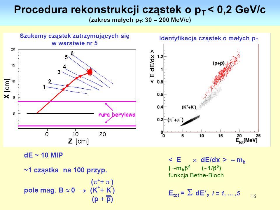 16 Procedura rekonstrukcji cząstek o p T < 0,2 GeV/c (zakres małych p T : 30 – 200 MeV/c) X [cm] 1 2 3 4 5 6 Z[cm] rura berylowa 0 10 20... Z [cm] Szu
