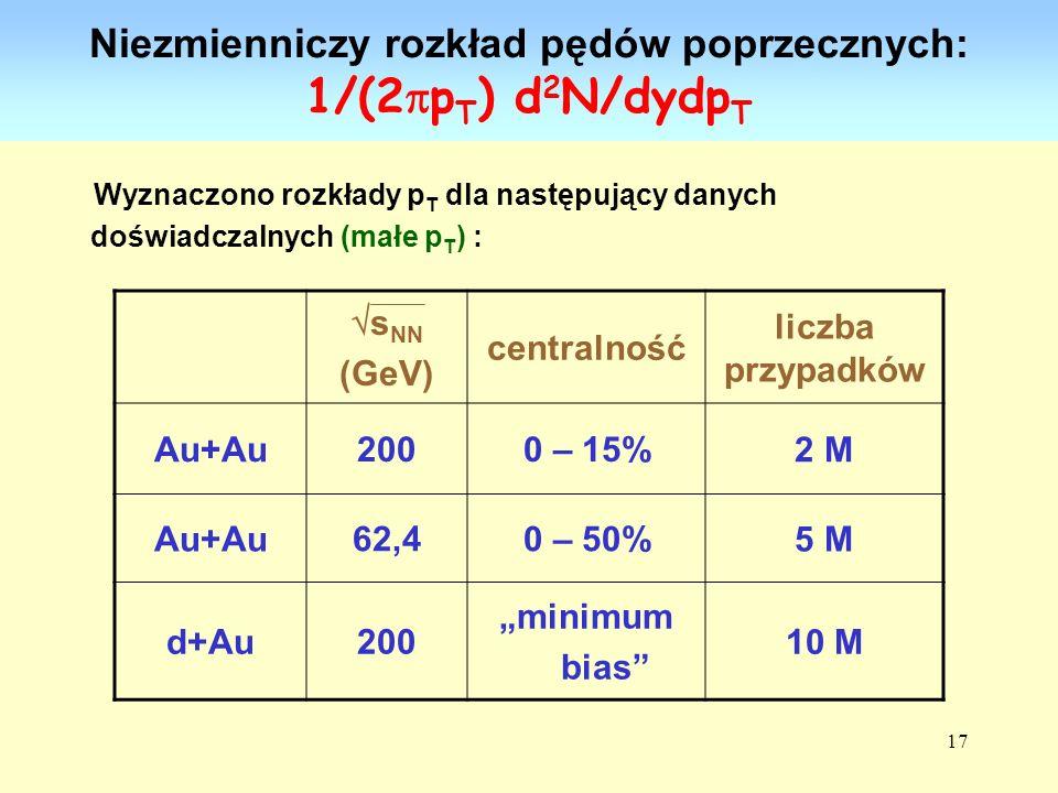 17 Niezmienniczy rozkład pędów poprzecznych: 1/(2 p T ) d 2 N/dydp T Wyznaczono rozkłady p T dla następujący danych doświadczalnych (małe p T ) : s NN