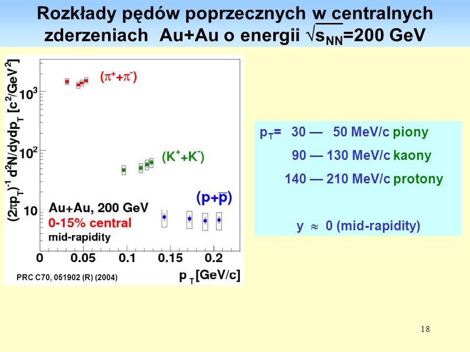 18 Rozkłady pędów poprzecznych w centralnych zderzeniach Au+Au o energii s NN =200 GeV p T = 30 50 MeV/c piony 90 130 MeV/c kaony 140 210 MeV/c proton