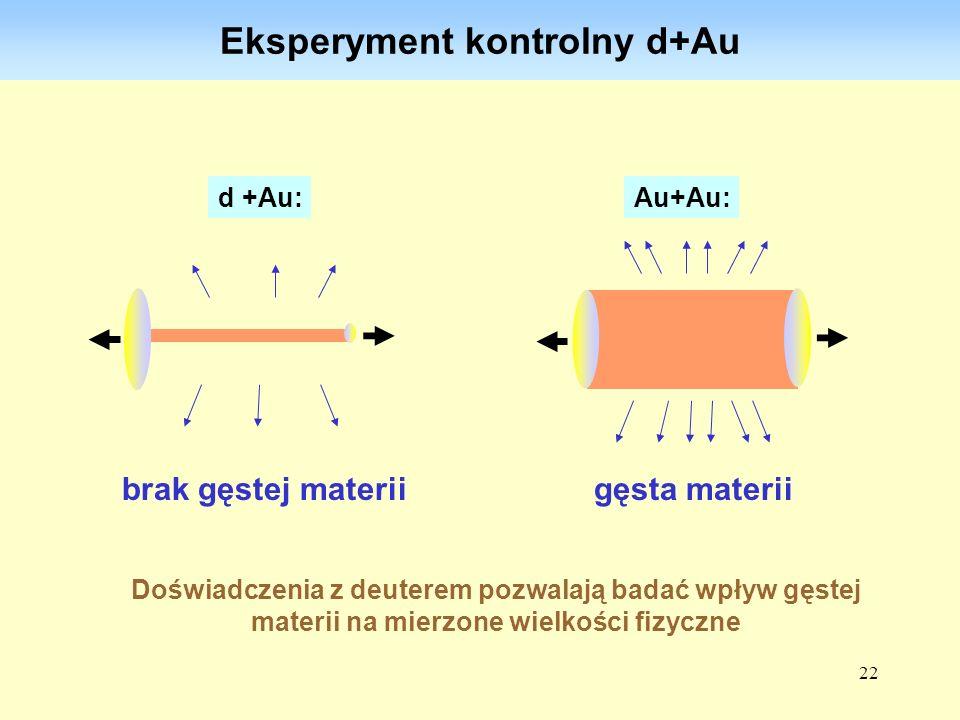 22 Eksperyment kontrolny d+Au d +Au: brak gęstej materii Au+Au: gęsta materii Doświadczenia z deuterem pozwalają badać wpływ gęstej materii na mierzon