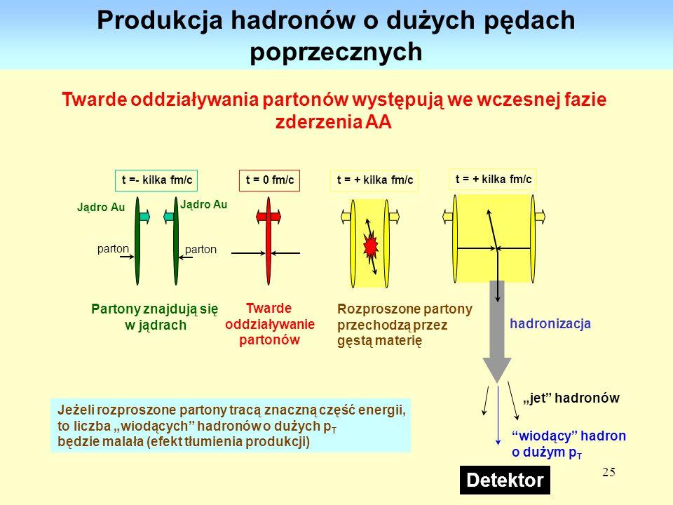25 parton Jądro Au t =- kilka fm/c Partony znajdują się w jądrach parton t = 0 fm/c Twarde oddziaływanie partonów t = + kilka fm/c hadronizacja jet ha