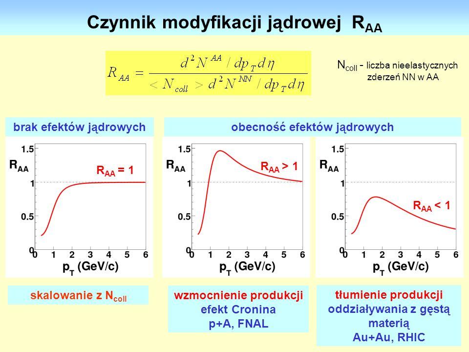 27 Czynnik modyfikacji jądrowej R AA skalowanie z N coll N coll - liczba nieelastycznych zderzeń NN w AA wzmocnienie produkcji efekt Cronina p+A, FNAL
