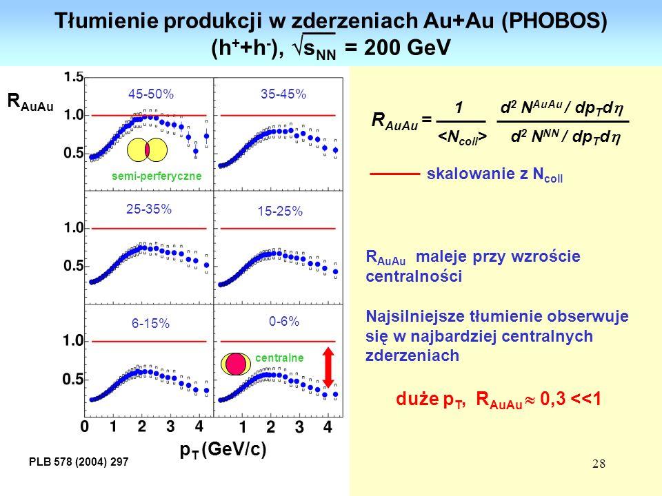 28 Tłumienie produkcji w zderzeniach Au+Au (PHOBOS) (h + +h - ), s NN = 200 GeV skalowanie z N coll R AuAu maleje przy wzroście centralności Najsilnie