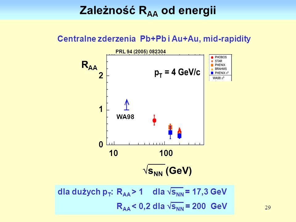 29 dla dużych p T : R AA > 1 dla s NN = 17,3 GeV R AA < 0,2 dla s NN = 200 GeV gładka zależność R AA od energii R AA 2 1 0 Centralne zderzenia Pb+Pb i