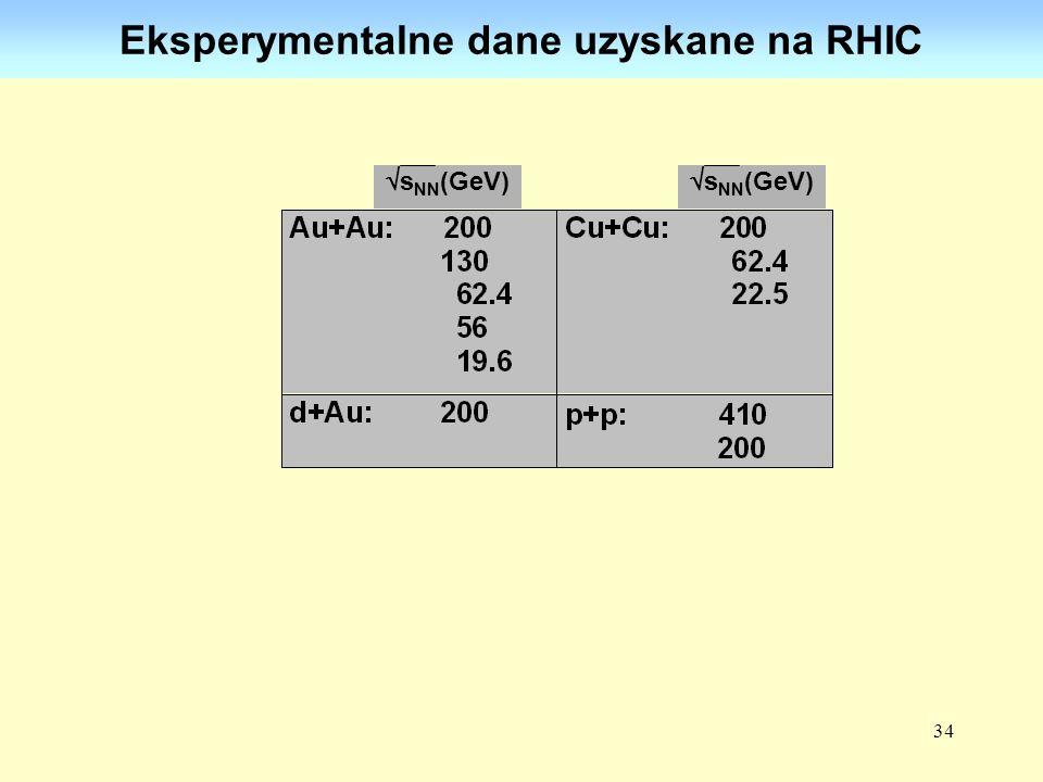34 Eksperymentalne dane uzyskane na RHIC s NN (GeV)