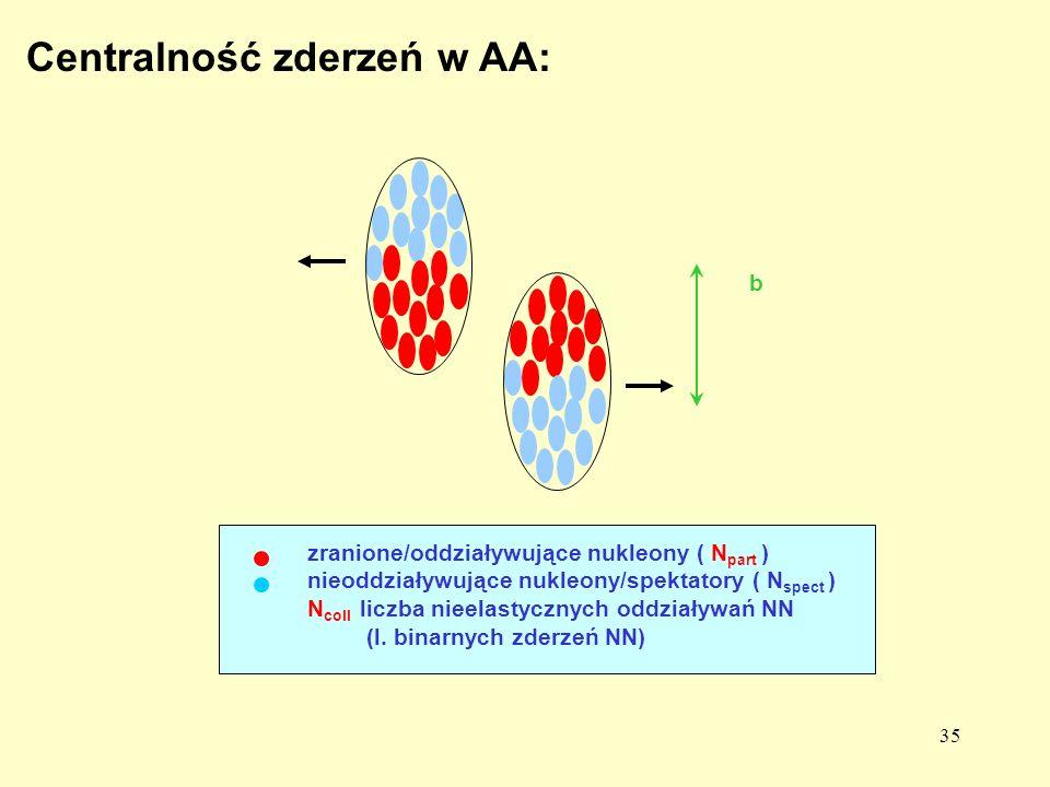 35 Centralność zderzeń w AA: b zranione/oddziaływujące nukleony ( N part ) nieoddziaływujące nukleony/spektatory ( N spect ) N coll liczba nieelastycz
