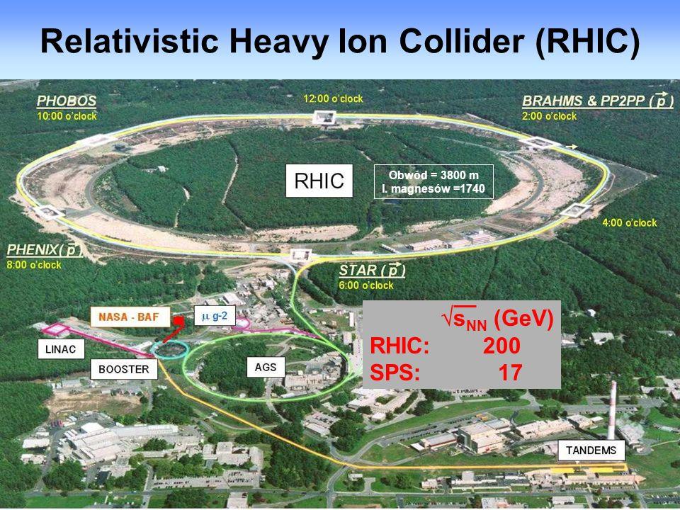 5 Relativistic Heavy Ion Collider (RHIC) s NN (GeV) RHIC: 200 SPS: 17 Obwód = 3800 m l. magnesów =1740