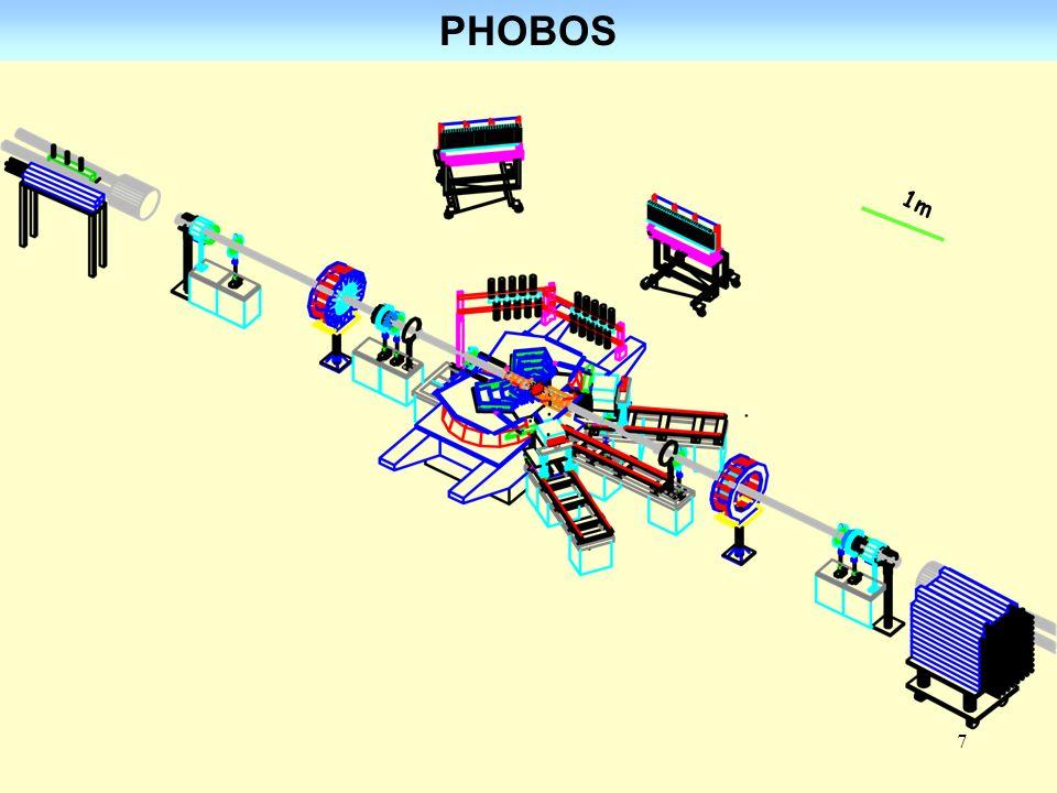 8 PHOBOS - detektor wyzwalania 1m Detektor wyzwalania Triger 3 <   <4,5 = -ln tan( /2)