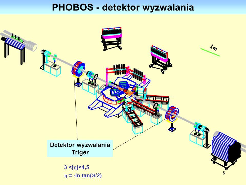 8 PHOBOS - detektor wyzwalania 1m Detektor wyzwalania Triger 3 <| |<4,5 = -ln tan( /2)