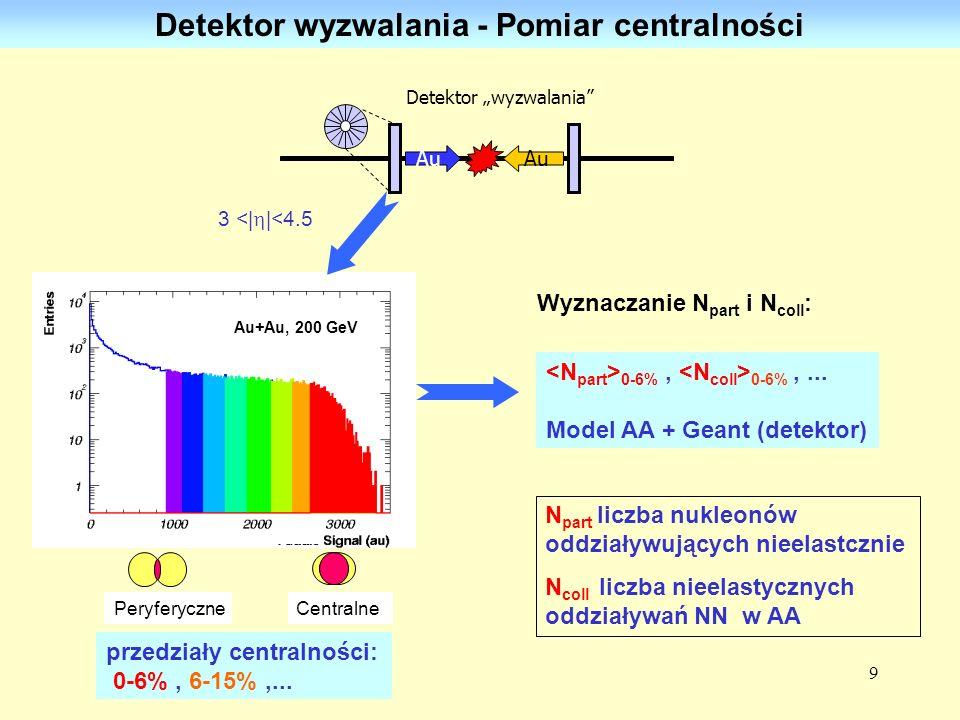 9 przedziały centralności: 0-6%, 6-15%,... Detektor wyzwalania - Pomiar centralności 0-6%, 0-6%,... Model AA + Geant (detektor) Au+Au, 200 GeV Wyznacz