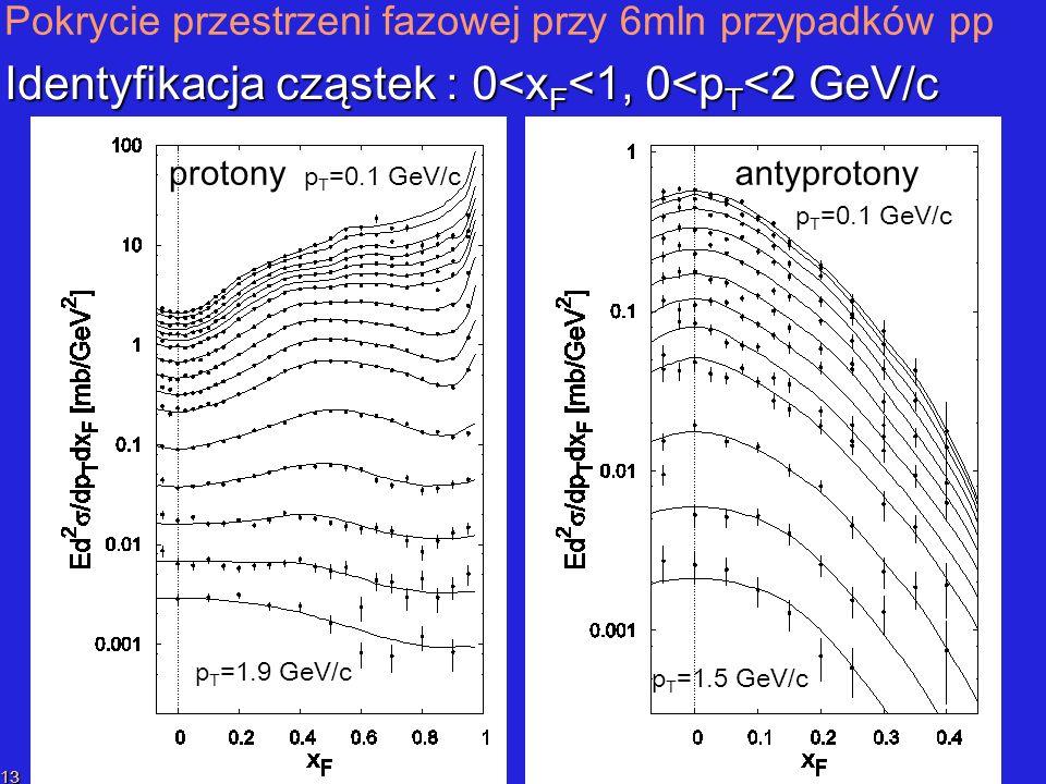 P.SzymańskiPrzekaz liczby barionowej 13 antyprotony p T =0.1 GeV/c antyprotony p T =0.1 GeV/c p T =1.5 GeV/c p T =1.5 GeV/c Pokrycie przestrzeni fazowej przy 6mln przypadków pp Identyfikacja cząstek : 0<x F <1, 0<p T <2 GeV/c protony p T =0.1 GeV/c protony p T =0.1 GeV/c p T =1.9 GeV/c p T =1.9 GeV/c