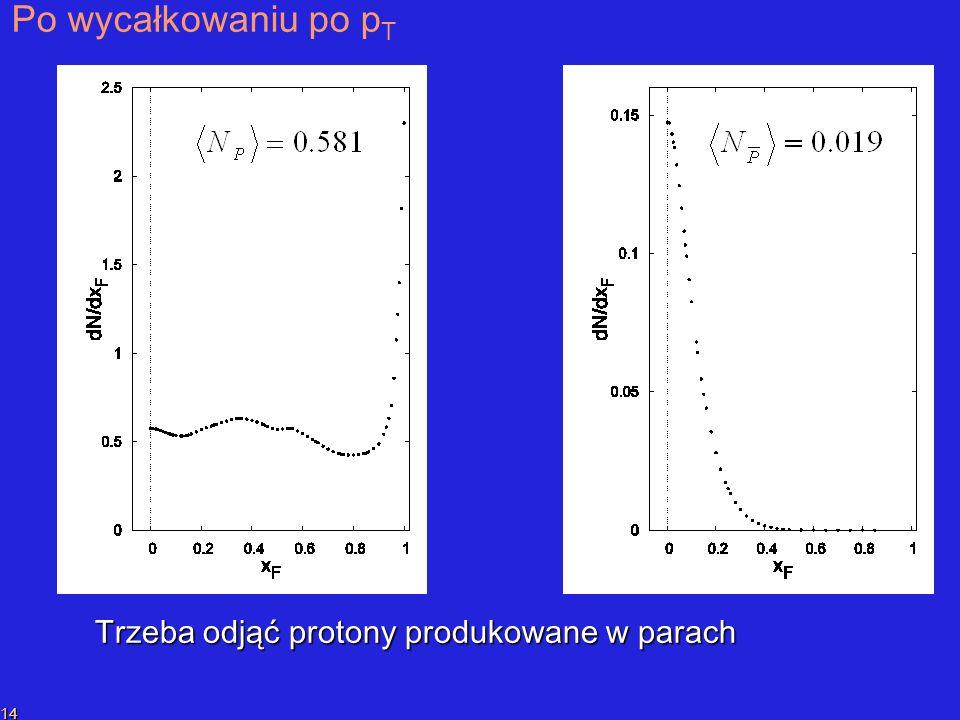 P.SzymańskiPrzekaz liczby barionowej 14 Po wycałkowaniu po p T Trzeba odjąć protony produkowane w parach