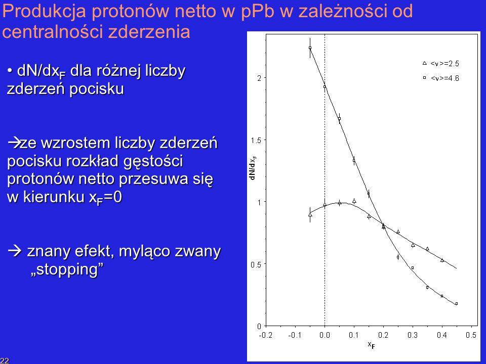 P.SzymańskiPrzekaz liczby barionowej 22 Produkcja protonów netto w pPb w zależności od centralności zderzenia dN/dx F dla różnej liczby zderzeń pocisku dN/dx F dla różnej liczby zderzeń pocisku ze wzrostem liczby zderzeń pocisku rozkład gęstości protonów netto przesuwa się w kierunku x F =0 ze wzrostem liczby zderzeń pocisku rozkład gęstości protonów netto przesuwa się w kierunku x F =0 znany efekt, myląco zwany stopping znany efekt, myląco zwany stopping
