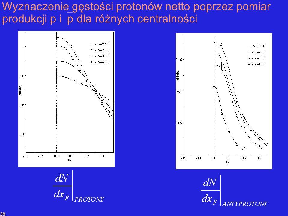 P.SzymańskiPrzekaz liczby barionowej 28 Wyznaczenie gęstości protonów netto poprzez pomiar produkcji p i p dla różnych centralności