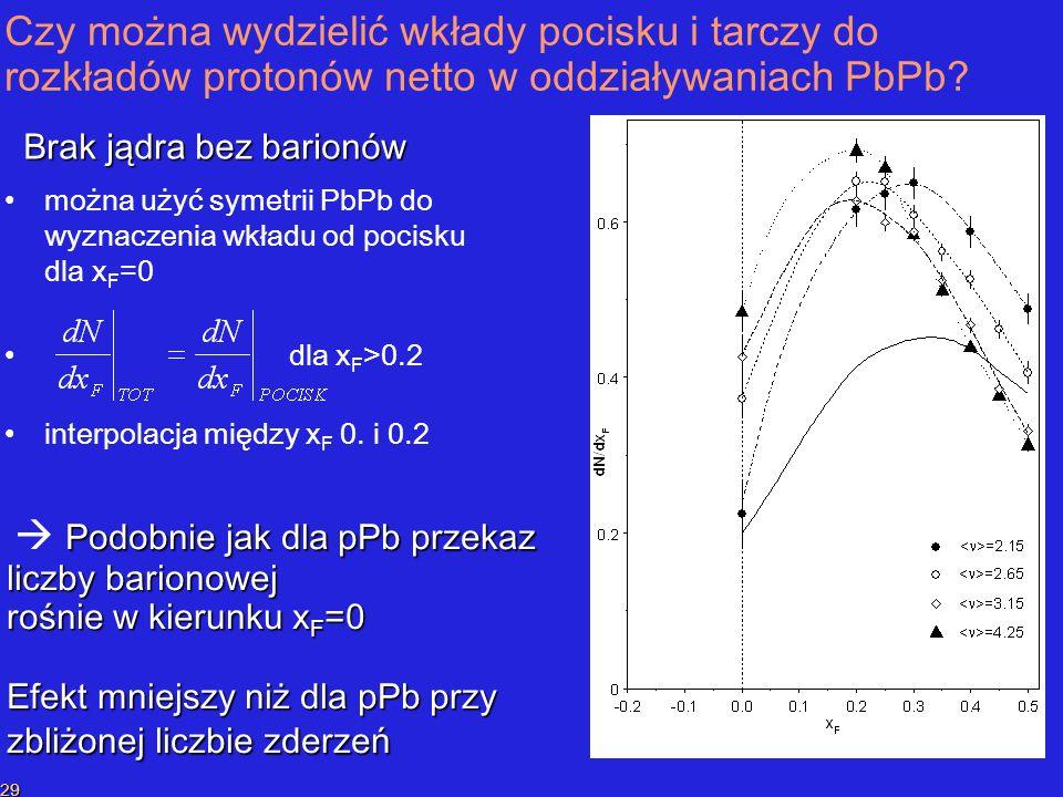 P.SzymańskiPrzekaz liczby barionowej 29 Czy można wydzielić wkłady pocisku i tarczy do rozkładów protonów netto w oddziaływaniach PbPb.