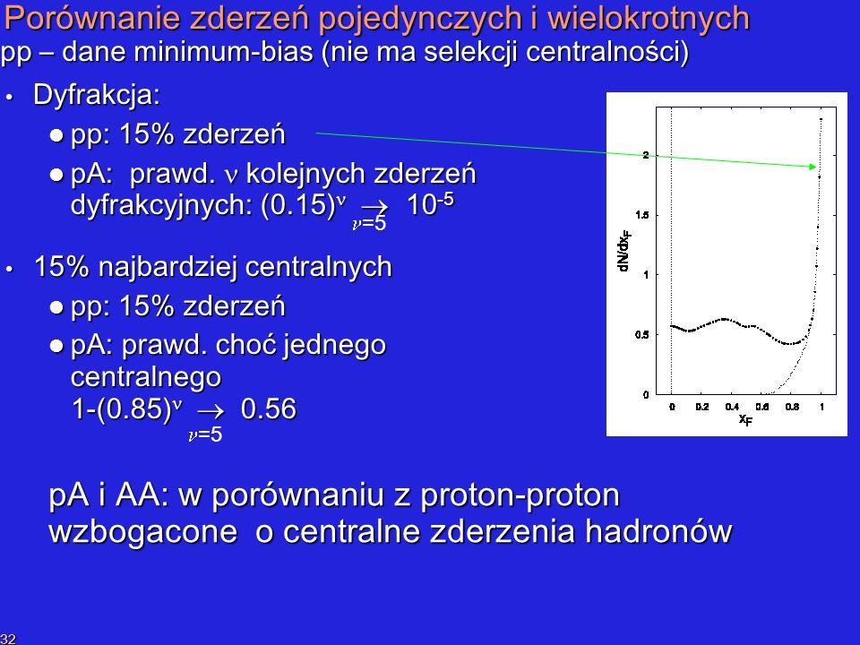 P.SzymańskiPrzekaz liczby barionowej 32 Porównanie zderzeń pojedynczych i wielokrotnych Dyfrakcja: Dyfrakcja: pp: 15% zderzeń pp: 15% zderzeń pA: prawd.
