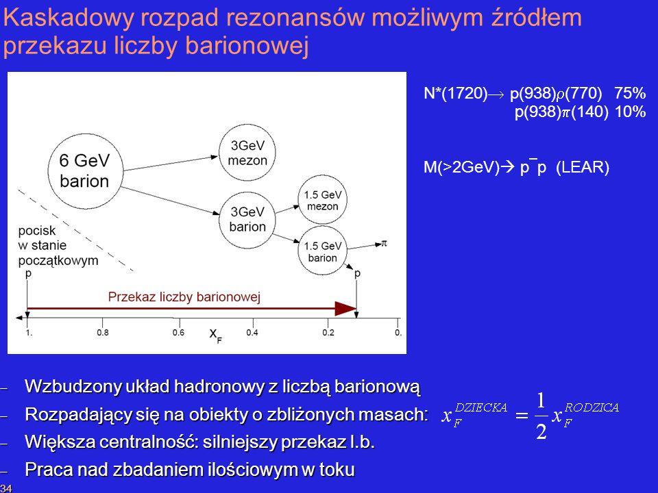 P.SzymańskiPrzekaz liczby barionowej 34 Kaskadowy rozpad rezonansów możliwym źródłem przekazu liczby barionowej Wzbudzony układ hadronowy z liczbą barionową Wzbudzony układ hadronowy z liczbą barionową Rozpadający się na obiekty o zbliżonych masach : Rozpadający się na obiekty o zbliżonych masach : Większa centralność: silniejszy przekaz l.b.