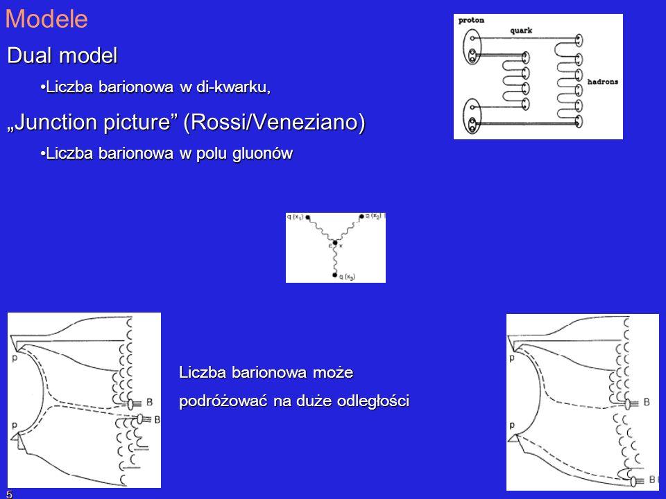 P.SzymańskiPrzekaz liczby barionowej 5 Modele Dual model L iczba barionowa w di-kwarku, L iczba barionowa w di-kwarku, Junction picture (Rossi/Veneziano ) Junction picture (Rossi/Veneziano ) Liczba barionowa w polu gluonów Liczba barionowa w polu gluonów Liczba barionowa może podróżować na duże odległości