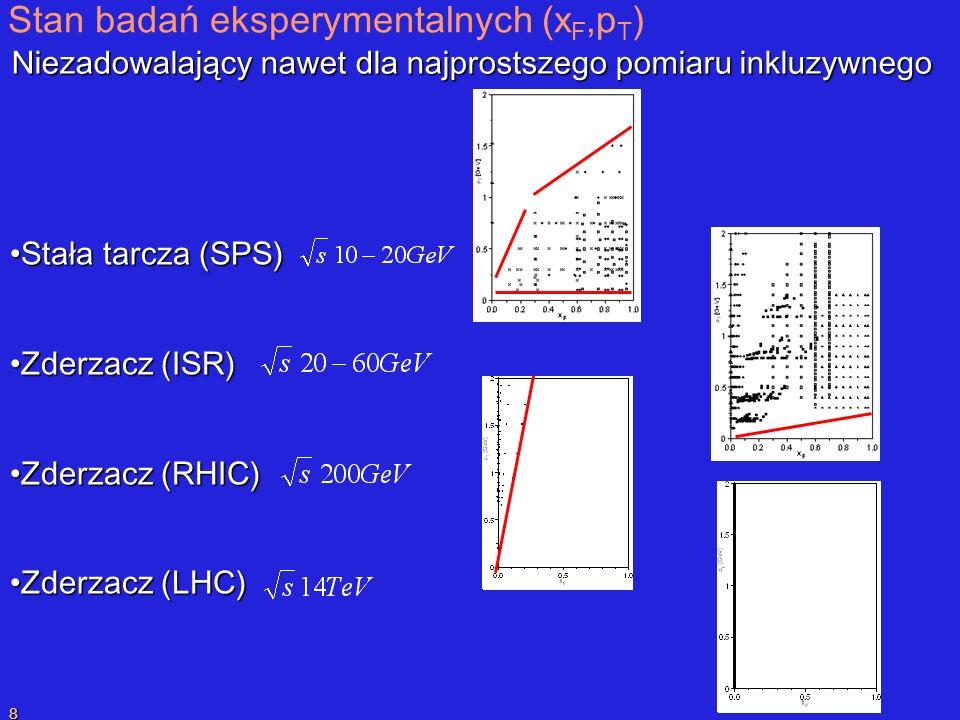 P.SzymańskiPrzekaz liczby barionowej 8 Stan badań eksperymentalnych (x F,p T ) Niezadowalający nawet dla najprostszego pomiaru inkluzywnego Stała tarcza (SPS)Stała tarcza (SPS) Zderzacz (ISR)Zderzacz (ISR) Zderzacz (RHIC)Zderzacz (RHIC) Zderzacz (LHC)Zderzacz (LHC)