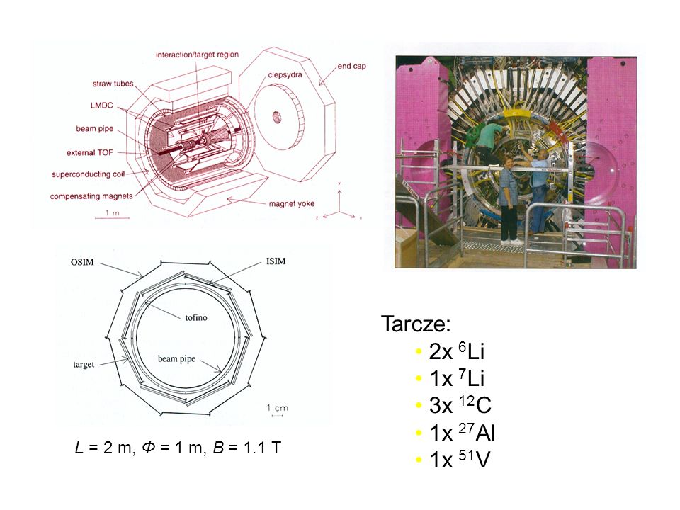 Tarcze: 2x 6 Li 1x 7 Li 3x 12 C 1x 27 Al 1x 51 V L = 2 m, Φ = 1 m, B = 1.1 T