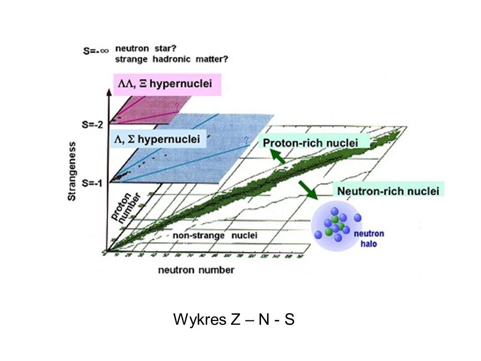 Wykres Z – N - S