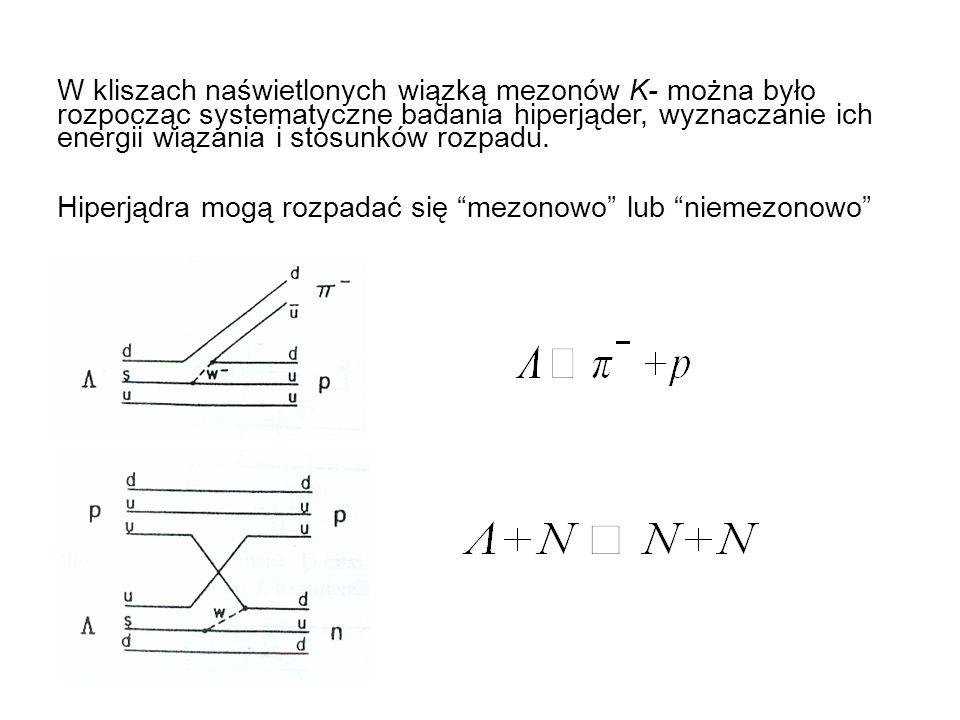a – π b – 4 He (do tyłu) c – proton X – punkt rozpadu Mezonowy rozpad hiperjądra Niemezonowy rozpad hiperjądra f w punkcie B