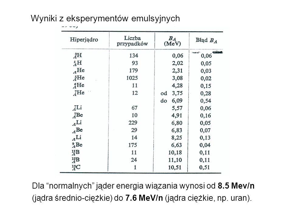 Pomiar czasu życia ciężkich hiperjąder Lata 1980-e : eksperyment na LEAR (Low Energy Antiproton Ring) w CERN-ie Powolne antyprotony (p = 105 MeV/c) anihilują w cienkiej tarczy Bi, U.