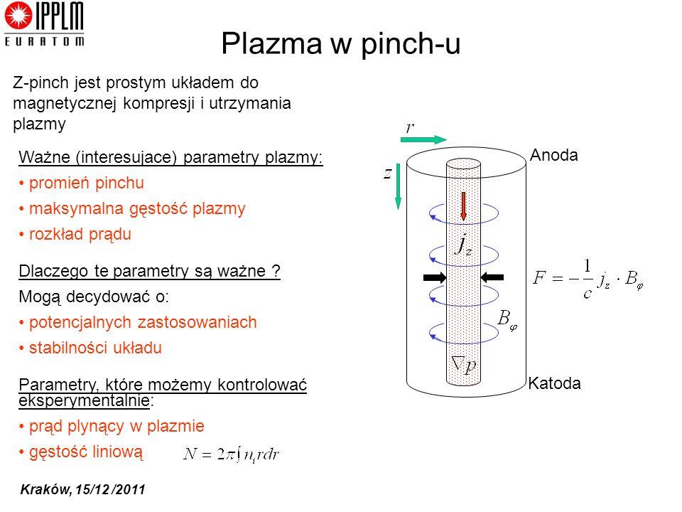 Kraków, 15/12 /2011 Plazma w pinch-u Ważne (interesujace) parametry plazmy: promień pinchu maksymalna gęstość plazmy rozkład prądu Dlaczego te paramet