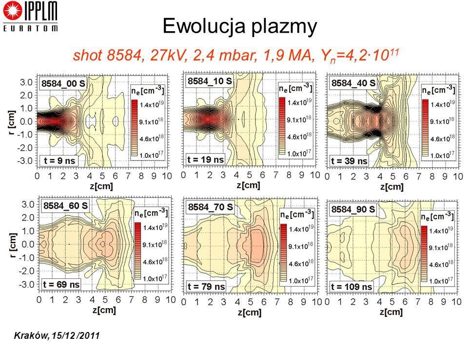 Kraków, 15/12 /2011 Ewolucja plazmy shot 8584, 27kV, 2,4 mbar, 1,9 MA, Y n =4,2·10 11