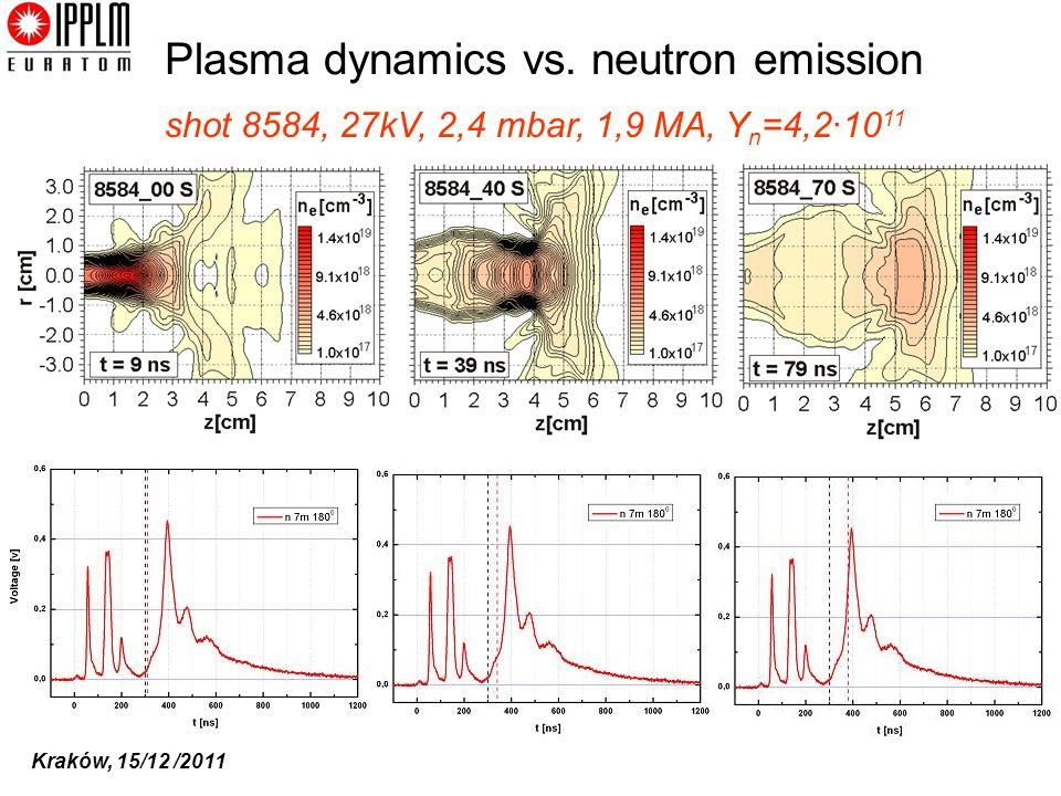 Kraków, 15/12 /2011 Plasma dynamics vs. neutron emission shot 8584, 27kV, 2,4 mbar, 1,9 MA, Y n =4,2·10 11