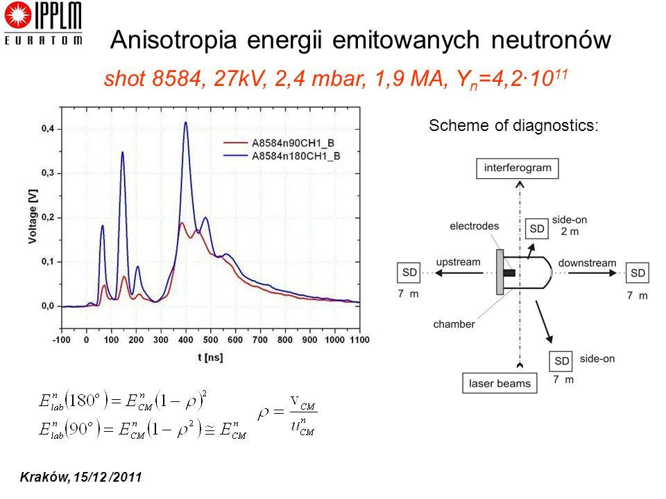 Kraków, 15/12 /2011 Scheme of diagnostics: Anisotropia energii emitowanych neutronów shot 8584, 27kV, 2,4 mbar, 1,9 MA, Y n =4,2·10 11