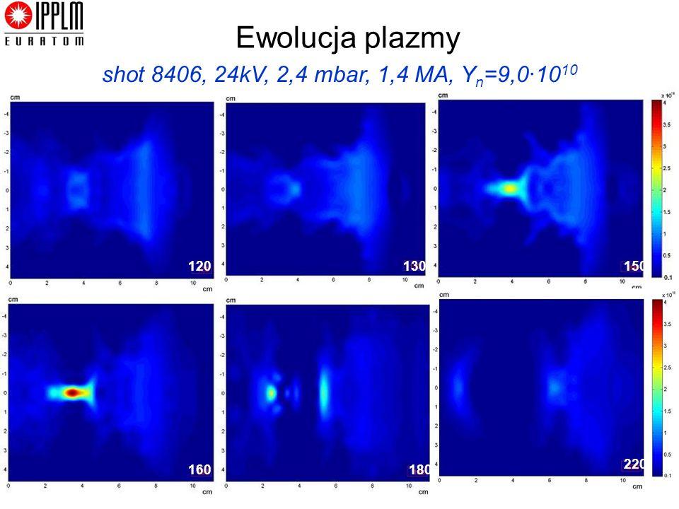 Kraków, 15/12 /2011 Ewolucja plazmy shot 8406, 24kV, 2,4 mbar, 1,4 MA, Y n =9,0·10 10 120130150 160180 220