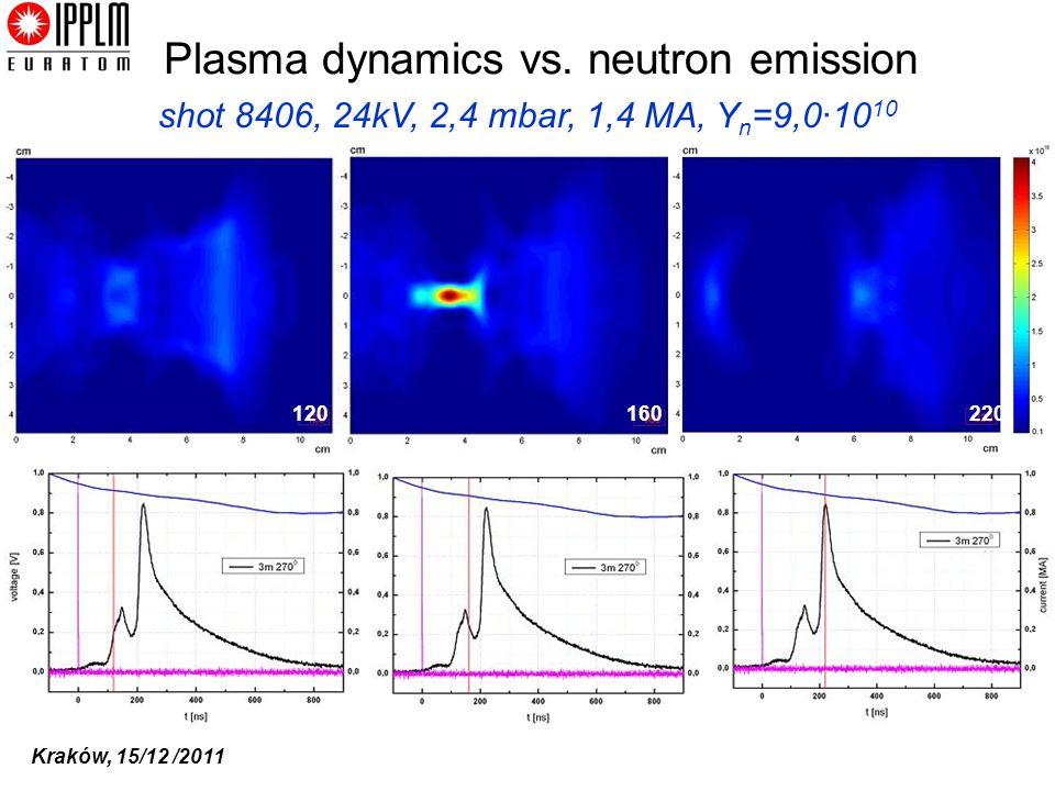Kraków, 15/12 /2011 shot 8406, 24kV, 2,4 mbar, 1,4 MA, Y n =9,0·10 10 120160220 160180 220 Plasma dynamics vs. neutron emission