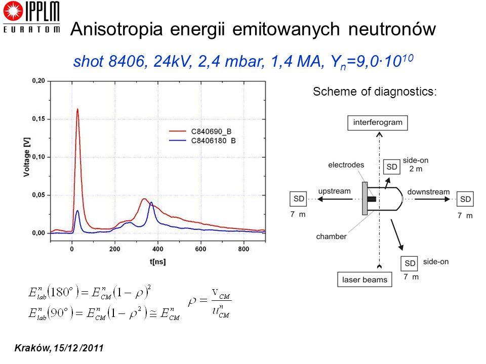 Kraków, 15/12 /2011 Scheme of diagnostics: shot 8406, 24kV, 2,4 mbar, 1,4 MA, Y n =9,0·10 10 Anisotropia energii emitowanych neutronów