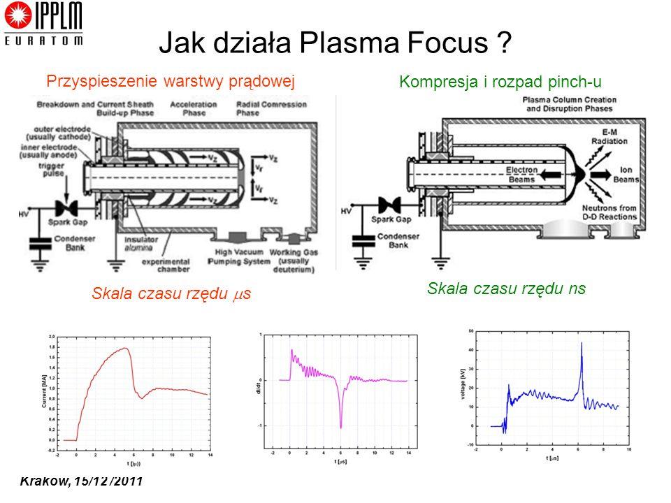 Kraków, 15/12 /2011 Jak działa Plasma Focus ? Przyspieszenie warstwy prądowej Kompresja i rozpad pinch-u Skala czasu rzędu s Skala czasu rzędu ns