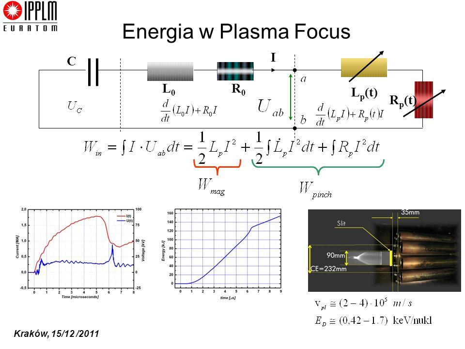Kraków, 15/12 /2011 Energia w Plasma Focus C L0L0 I L p (t) R0R0 R p (t)