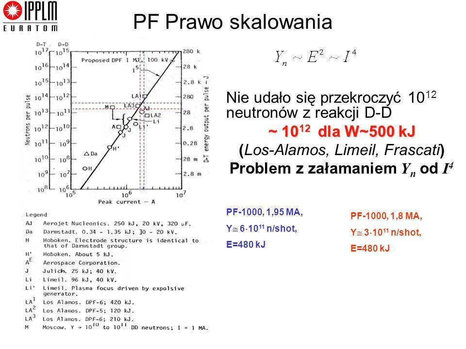 Kraków, 15/12 /2011 PF-1000, 1,8 MA, Y 3 10 11 n/shot, E=480 kJ PF-1000, 1,95 MA, Y 6 10 11 n/shot, E=480 kJ PF Prawo skalowania Nie udało się przekroczyć 10 12 neutronów z reakcji D-D ~ 10 12 dla W~500 kJ (Los-Alamos, Limeil, Frascati) Problem z załamaniem Y n od I 4