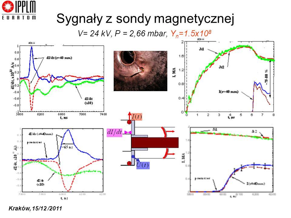 Kraków, 15/12 /2011 V= 24 kV, P = 2,66 mbar, Y n =1.5x10 8 Sygnały z sondy magnetycznej