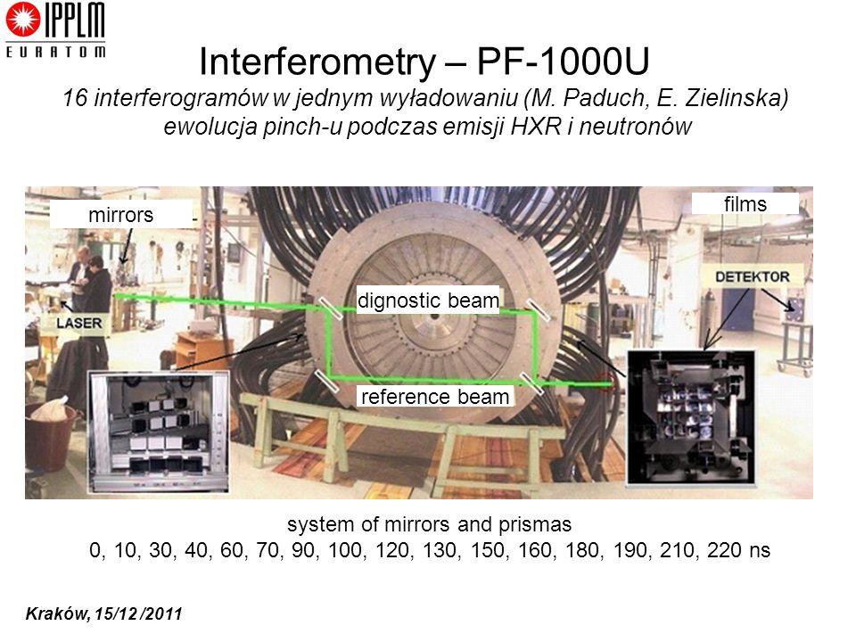 Kraków, 15/12 /2011 Interferometry – PF-1000U 16 interferogramów w jednym wyładowaniu (M. Paduch, E. Zielinska) ewolucja pinch-u podczas emisji HXR i