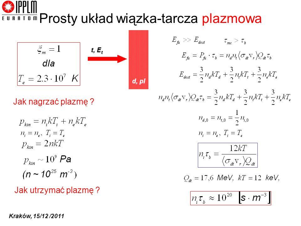 Kraków, 15/12 /2011 Prosty układ wiązka-tarcza plazmowa n, T Jak utrzymać plazmę ? Jak nagrzać plazmę ?