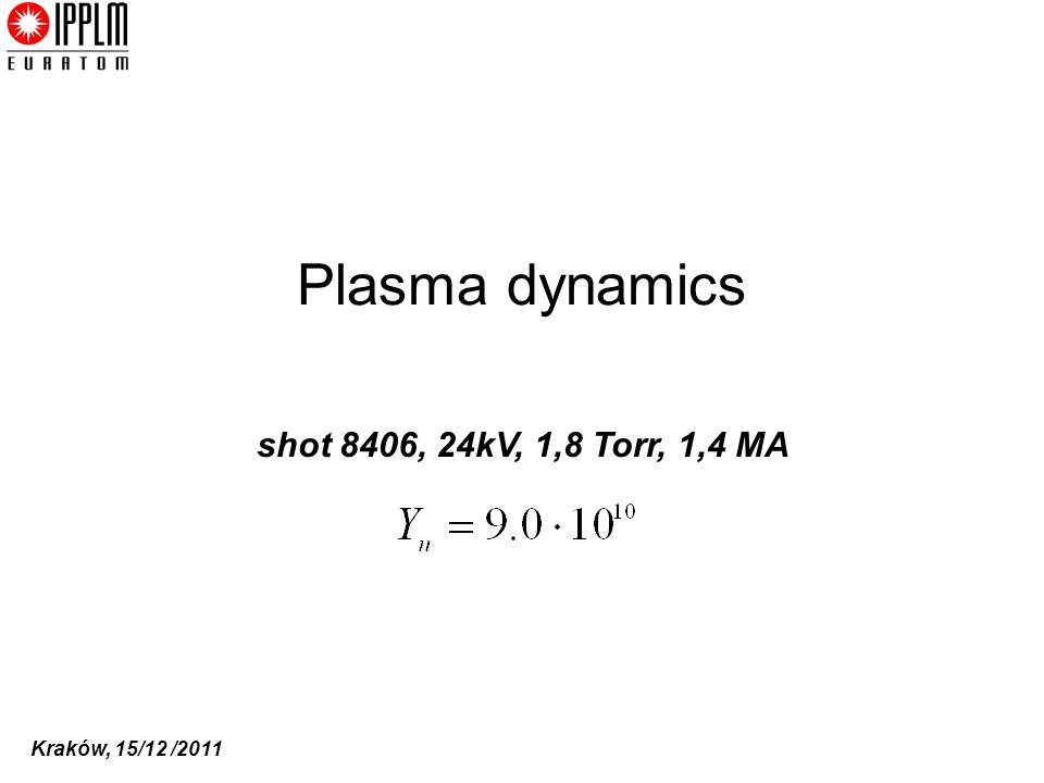 Plasma dynamics shot 8406, 24kV, 1,8 Torr, 1,4 MA